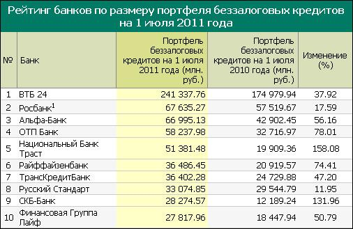 духи одежду, первая пятерка банков россии значение процессе